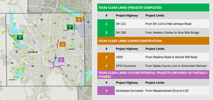 Fort Worth Congestion Projects