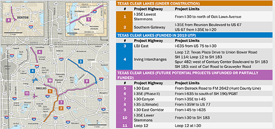 Texas Clear Lanes Project Status for Dalas Metro area